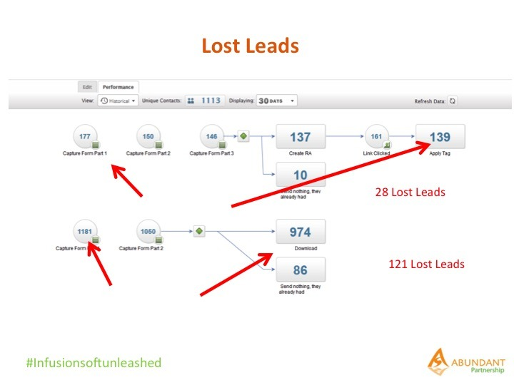 Plug your Infusionsoft funnel – Quick Fix